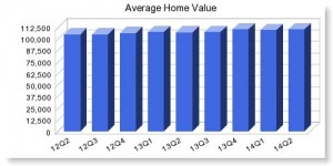 avg home value